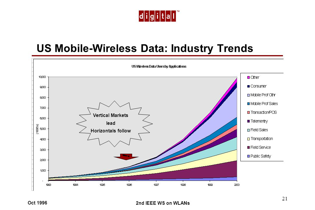 TM 2nd IEEE WS on WLANs Oct 1996 21 Vertical Markets lead Horizontals follow US Mobile-Wireless Data: Industry Trends !