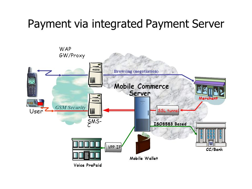 Payment via integrated Payment Server WAP GW/Proxy ISO8583 Based CP Mobile Commerce Server GSM Security SMS- C User Browsing (negotiation) CC/Bank Mer