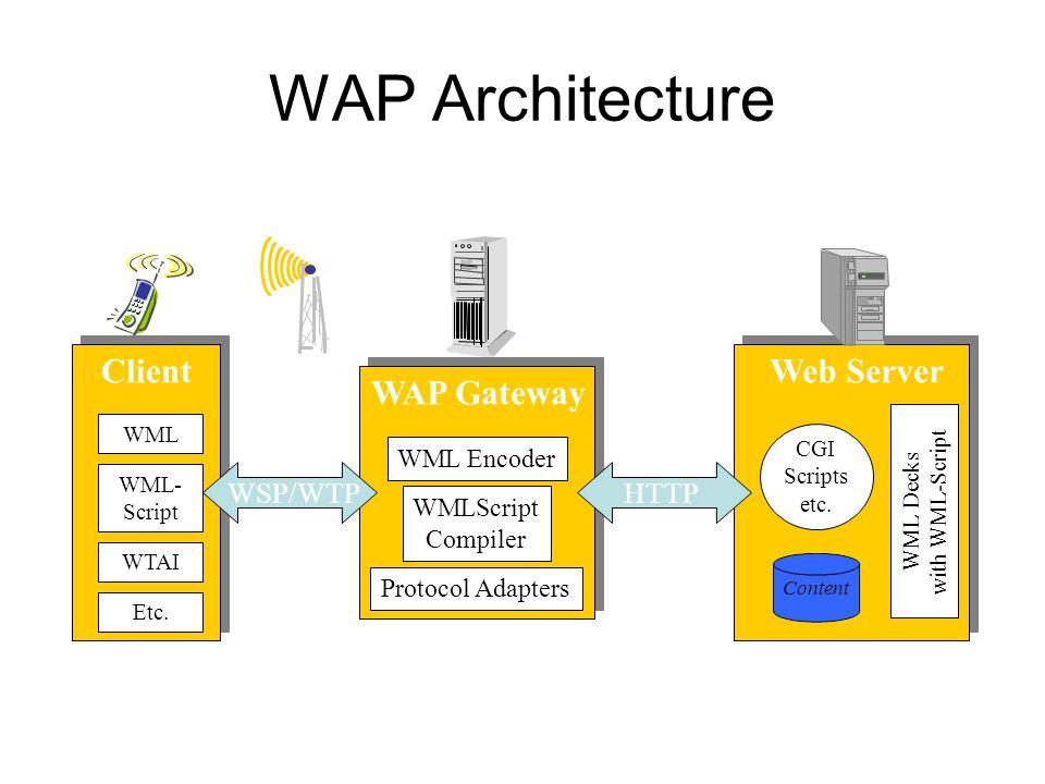 WAP Architecture Web Server Content CGI Scripts etc.