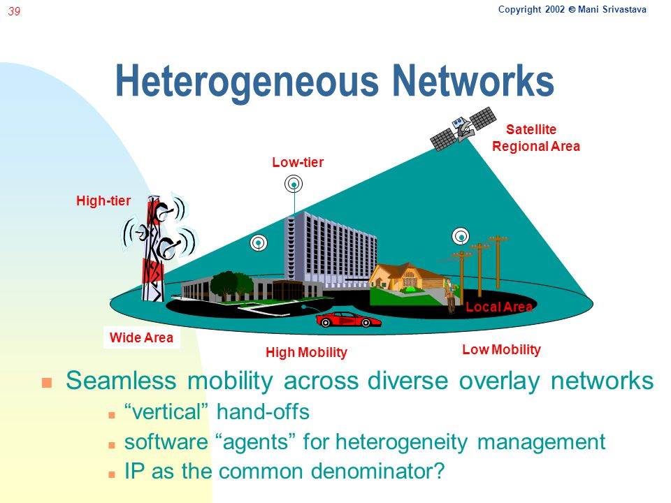 Copyright 2002 Mani Srivastava 39 Heterogeneous Networks Seamless mobility across diverse overlay networks vertical hand-offs software agents for heterogeneity management IP as the common denominator.