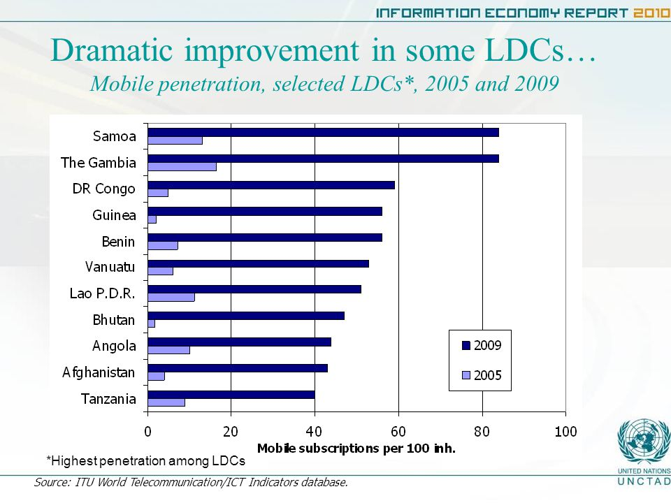Dramatic improvement in some LDCs… Mobile penetration, selected LDCs*, 2005 and 2009 Source: ITU World Telecommunication/ICT Indicators database.