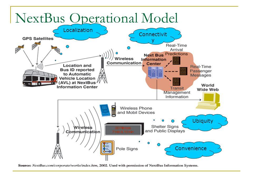 NextBus Operational Model Localization Convenience Connectivit y Ubiquity