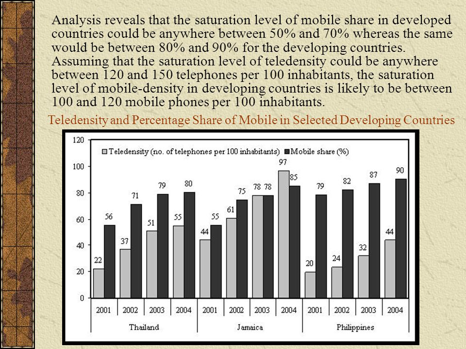 Analysis reveals that the saturation level of mobile share in developed countries could be anywhere between 50% and 70% whereas the same would be between 80% and 90% for the developing countries.