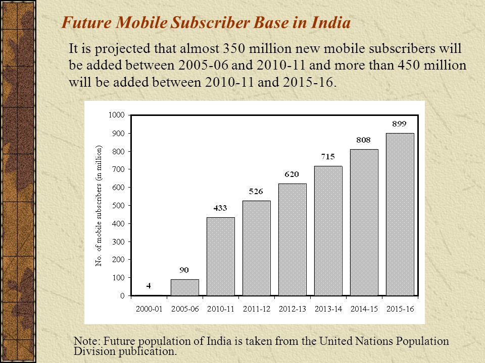 Note: Future population of India is taken from the United Nations Population Division publication.