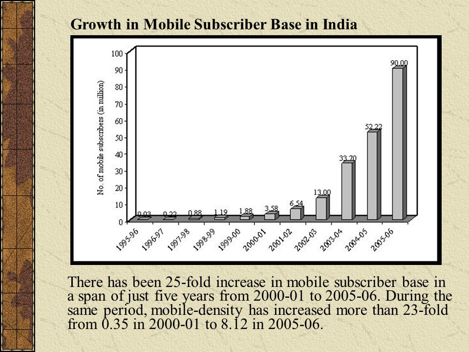 There has been 25-fold increase in mobile subscriber base in a span of just five years from to