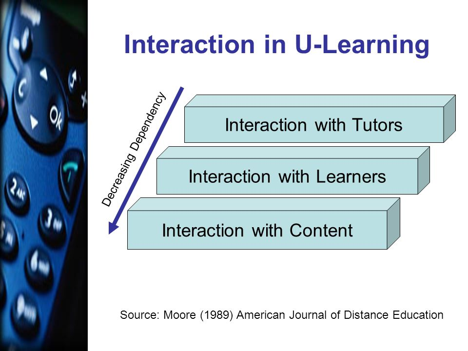 Interaction in U-Learning Source: Moore (1989) American Journal of Distance Education Interaction with Content Interaction with Learners Interaction with Tutors Decreasing Dependency