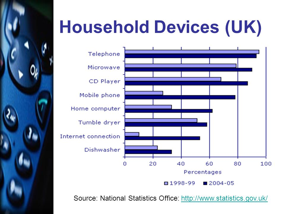 Household Devices (UK) Source: National Statistics Office: http://www.statistics.gov.uk/http://www.statistics.gov.uk/