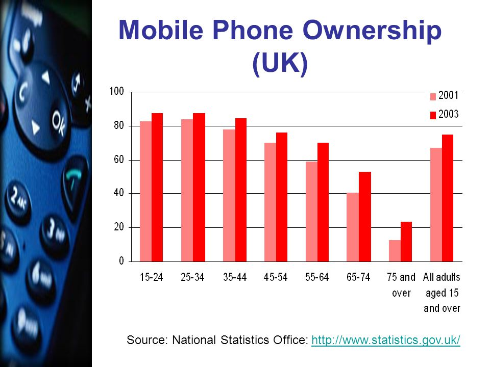 Mobile Phone Ownership (UK) Source: National Statistics Office: http://www.statistics.gov.uk/http://www.statistics.gov.uk/