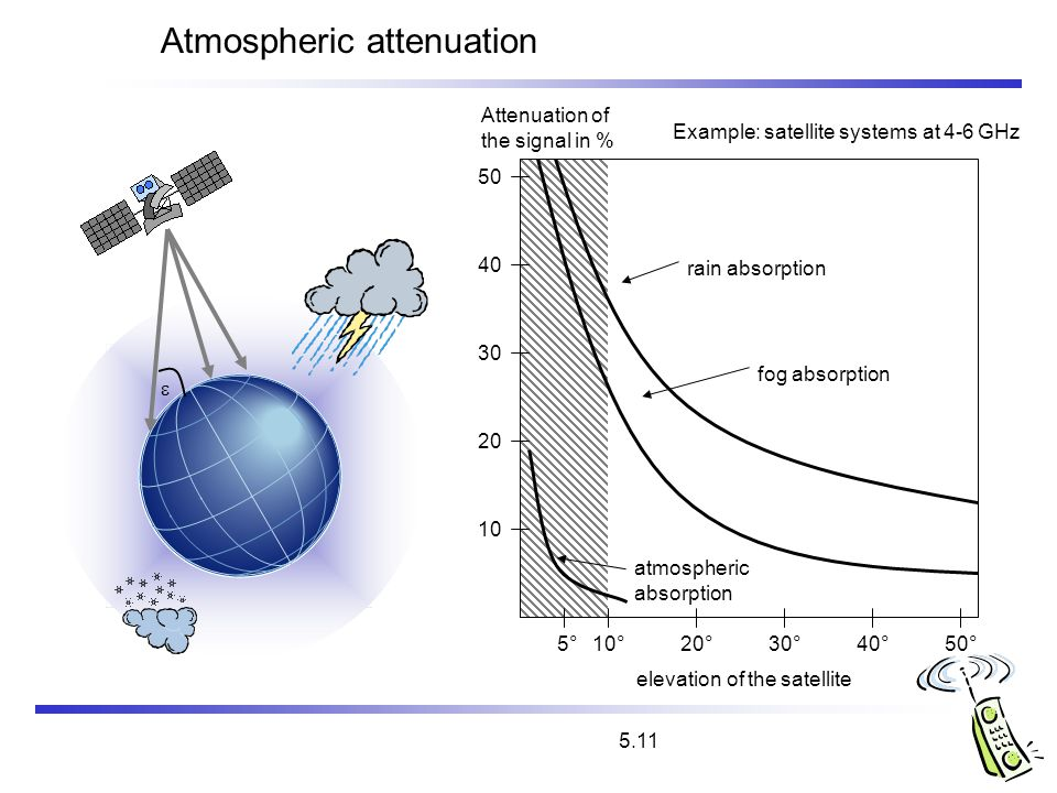 5.11 Atmospheric attenuation Example: satellite systems at 4-6 GHz elevation of the satellite 5°10°20°30°40°50° Attenuation of the signal in % 10 20 3