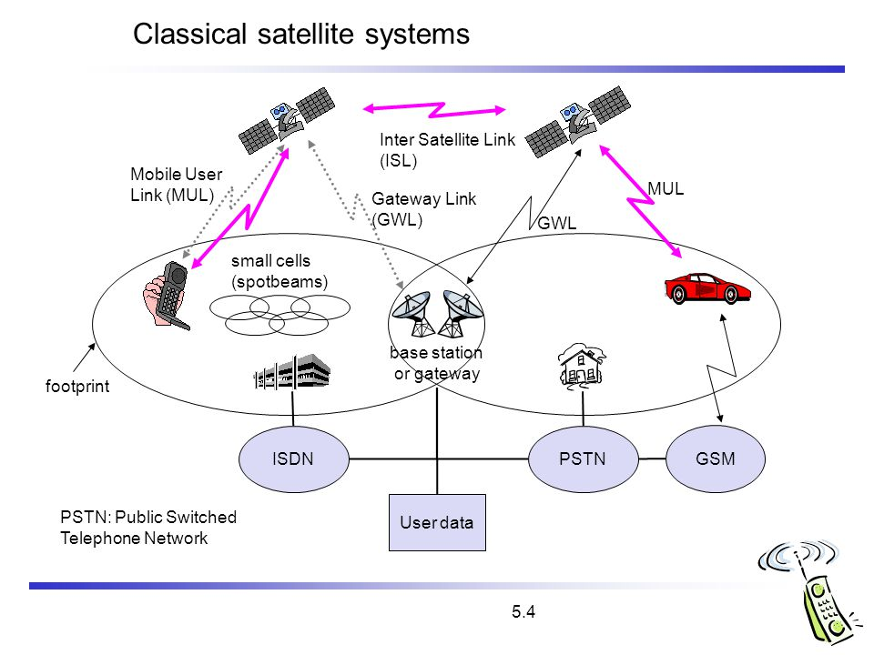 5.4 base station or gateway Classical satellite systems Inter Satellite Link (ISL) Mobile User Link (MUL) Gateway Link (GWL) footprint small cells (sp