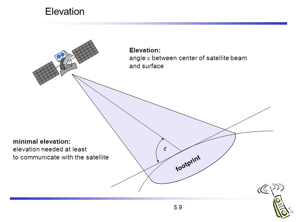 5.9 Elevation Elevation: angle between center of satellite beam and surface minimal elevation: elevation needed at least to communicate with the satel