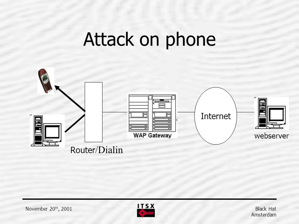 Black Hat Amsterdam November 20 th, 2001 Attack on phone webserver Router /Dialin Internet