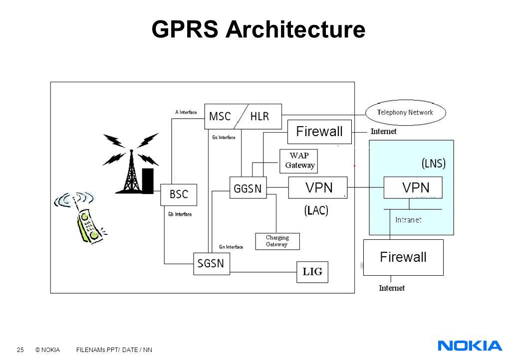 24 © NOKIA FILENAMs.PPT/ DATE / NN Steps to 3rd Generation within the US Basic GSM data at 9.6 kbit/s & Smart messaging 1997 Landline-like circuit ser