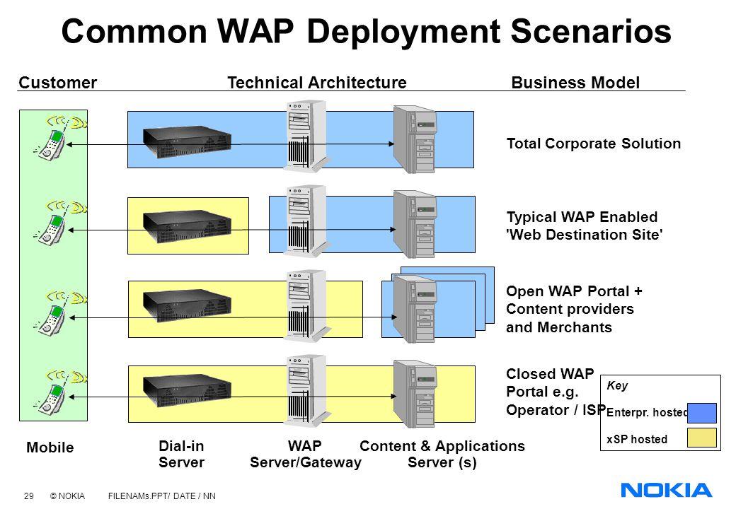 28 © NOKIA FILENAMs.PPT/ DATE / NN Web Server Content CGI Scripts etc. WML Decks with WML-Script WAP Gateway WML Encoder WMLScript Compiler Protocol A