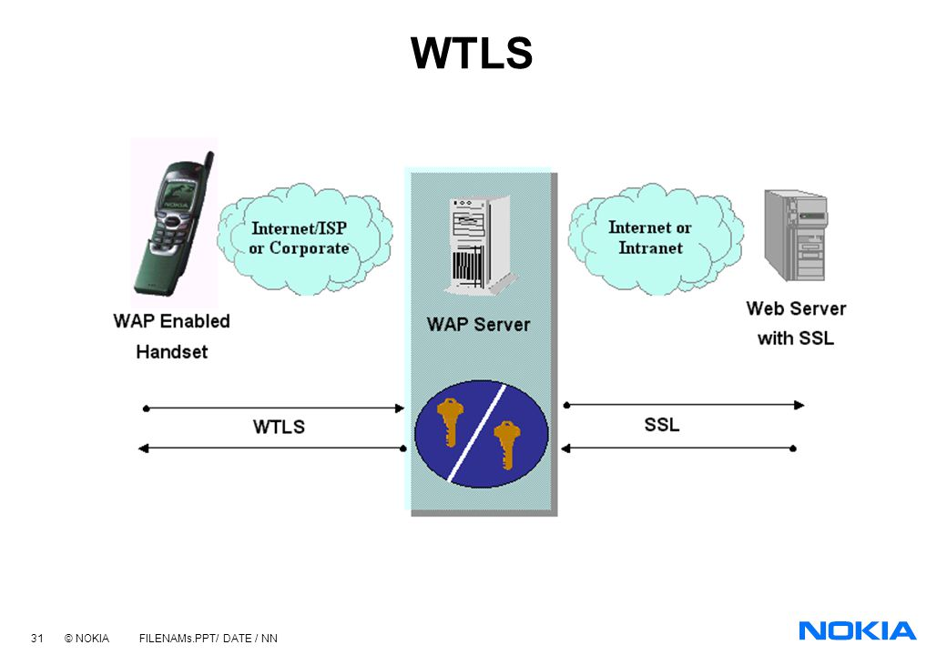 30 © NOKIA FILENAMs.PPT/ DATE / NN Wireless Transport Layer Security WTLS provides encryption from the mobile handset to the WAP Gateway WTLS to SSL c