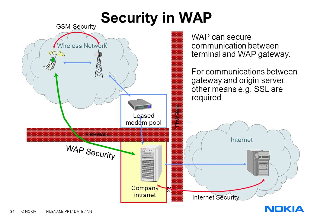 33 © NOKIA FILENAMs.PPT/ DATE / NN WAP Modes The four modes for WAP communications are: ModeUDP PortWTLS Security Connectionless9200 No Connection9201