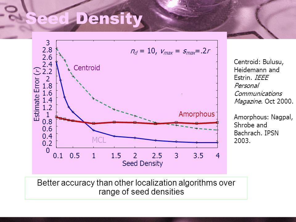 0 0.2 0.4 0.6 0.8 1 1.2 1.4 1.6 1.8 2 2.2 2.4 2.6 2.8 3 0.10.511.522.533.54 Estimate Error ( r ) Seed Density MCL Centroid Amorphous Seed Density n d