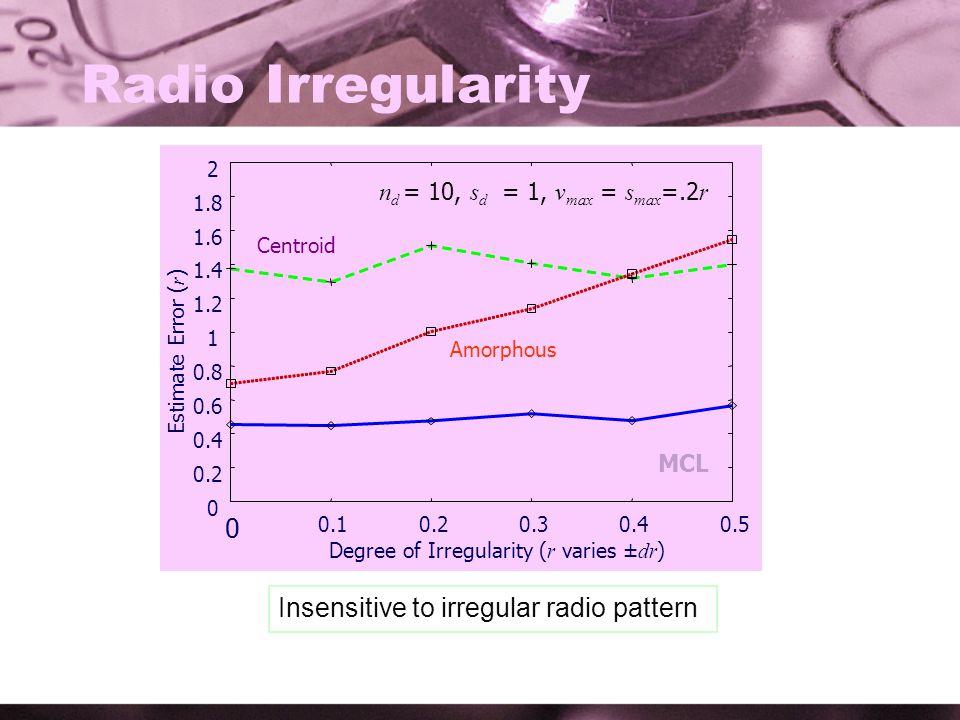 Radio Irregularity n d = 10, s d = 1, v max = s max =.2 r Insensitive to irregular radio pattern 0 0.2 0.4 0.6 0.8 1 1.2 1.4 1.6 1.8 2 0 0.10.20.30.40