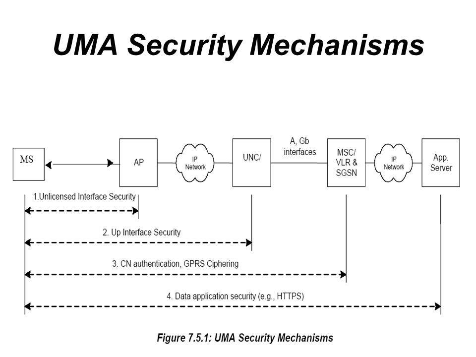 UMA Security Mechanisms