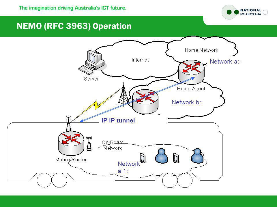 NEMO (RFC 3963) Operation IP IP tunnel Network a:1:: Network a:: Network b::