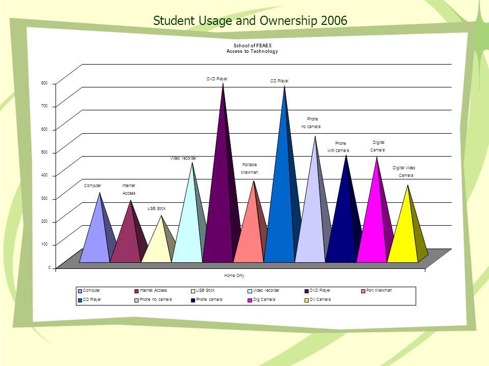 Student Usage and Ownership 2006