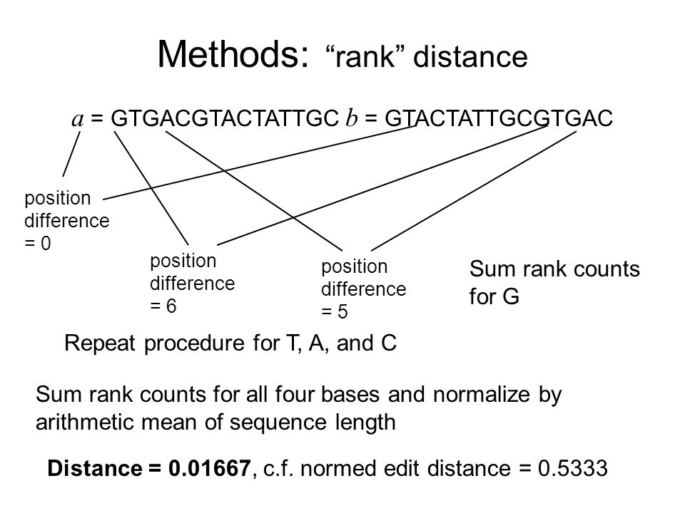 Methods: rank distance a = GTGACGTACTATTGC b = GTACTATTGCGTGAC position difference = 0 position difference = 6 position difference = 5 Sum rank counts for G Repeat procedure for T, A, and C Sum rank counts for all four bases and normalize by arithmetic mean of sequence length Distance = 0.01667, c.f.