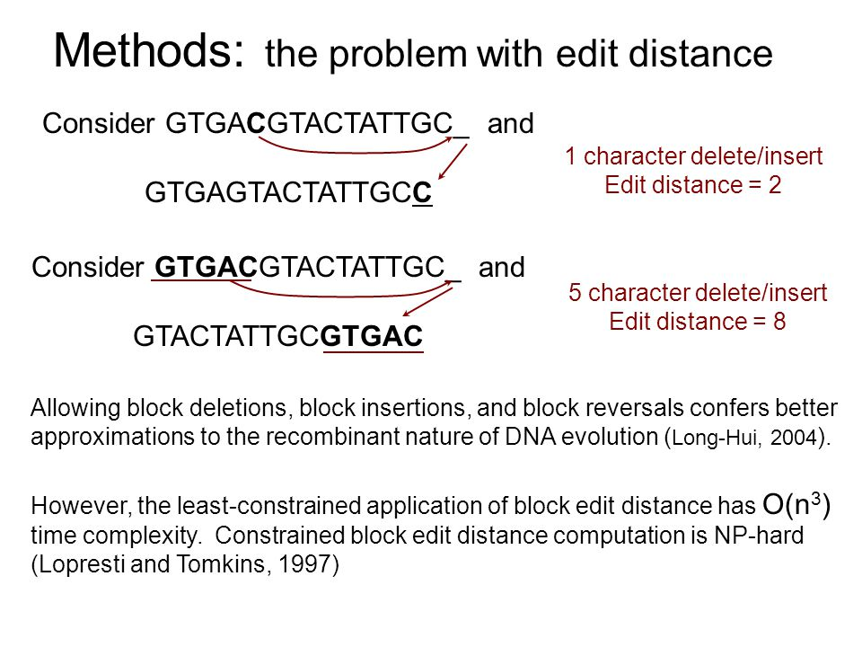 Methods: the problem with edit distance Consider GTGACGTACTATTGC_ and GTACTATTGCGTGAC Consider GTGACGTACTATTGC_ and GTGAGTACTATTGCC 1 character delete/insert Edit distance = 2 5 character delete/insert Edit distance = 8 Allowing block deletions, block insertions, and block reversals confers better approximations to the recombinant nature of DNA evolution ( Long-Hui, 2004 ).