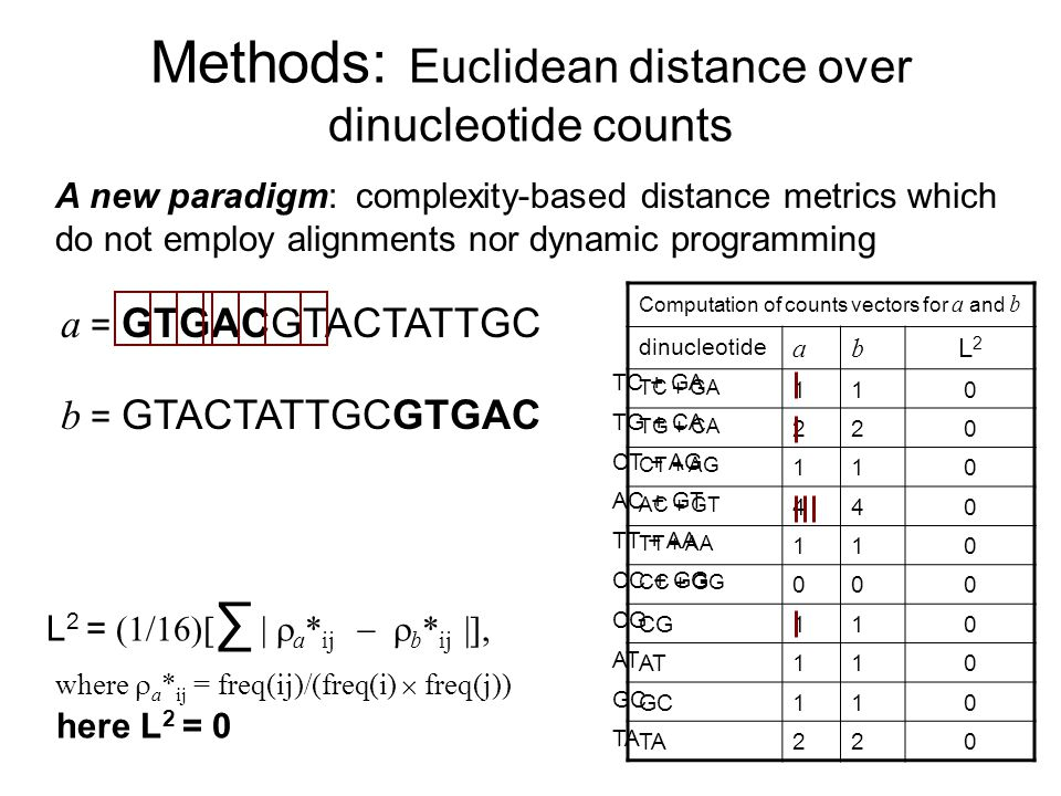 Methods: Euclidean distance over dinucleotide counts A new paradigm: complexity-based distance metrics which do not employ alignments nor dynamic programming a = GTGACGTACTATTGC b = GTACTATTGCGTGAC Computation of counts vectors for a and b dinucleotide ab L2L2 TC + GA 110 TG + CA 220 CT + AG 110 AC + GT 440 TT + AA 110 CC + GG 000 CG110 AT110 GC110 TA220 L 2 = (1/16)[ | a * ij b * ij |], where a * ij = freq(ij)/(freq(i) freq(j)) here L 2 = 0 TC + GA TG + CA CT + AG AC + GT TT + AA CC + GG CG AT GC TA