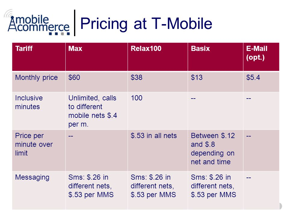 Pricing at T-Mobile TariffMaxRelax100BasixE-Mail (opt.) Monthly price$60$38$13$5.4 Inclusive minutes Unlimited, calls to different mobile nets $.4 per