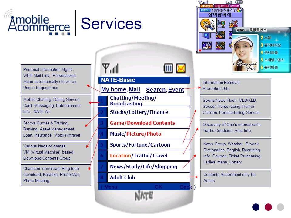 Services 1 Chatting/Meeting/ Broadcasting 3Game/Download Contents 4Music/Picture/Photo 5Sports/Fortune/Cartoon 6Location/Traffic/Travel 7News/Study/Life/Shopping 2Stocks/Lottery/Finance 8Adult Club NATE-Basic ( Menu OK Back ) Personal Information Mgmt., WEB Mail Link, Personalized Menu automatically shown by Users frequent hits Mobile Chatting, Dating Service, Card, Messaging, Entertainment Info., NATE Air Stocks Quotes & Trading, Banking, Asset Management, Loan, Insurance, Mobile Intranet Various kinds of games, VM (Virtual Machine) based Download Contents Group Character download, Ring tone download, Karaoke, Photo Mail, Photo Meeting Sports News Flash, MLB/KLB, Soccer, Horse racing, Humor, Cartoon, Fortune-telling Service Discovery of Ones whereabouts.