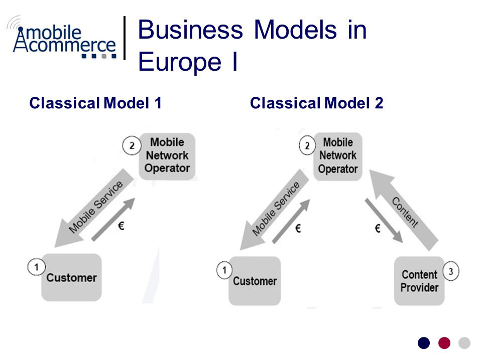 Business Models in Europe I Classical Model 1Classical Model 2