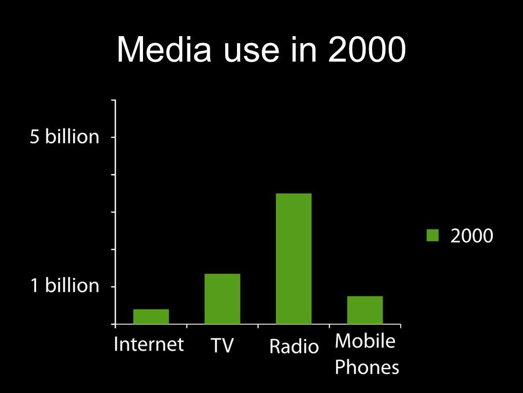 Media use in 2000