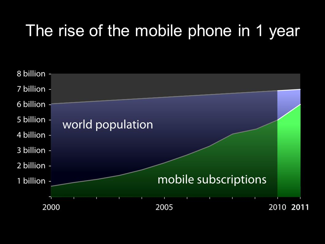 The rise of the mobile phone in 1 year