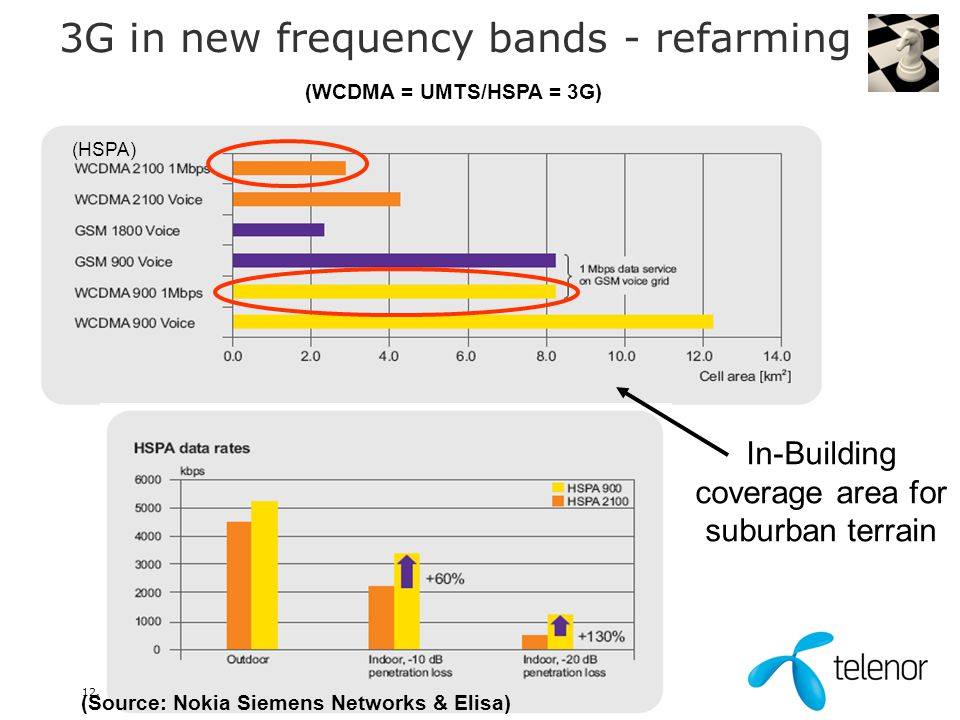 12. juni 2014 3G in new frequency bands - refarming In-Building coverage area for suburban terrain (Source: Nokia Siemens Networks & Elisa) (WCDMA = U