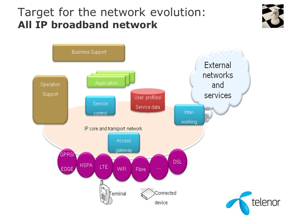 Target for the network evolution: All IP broadband network