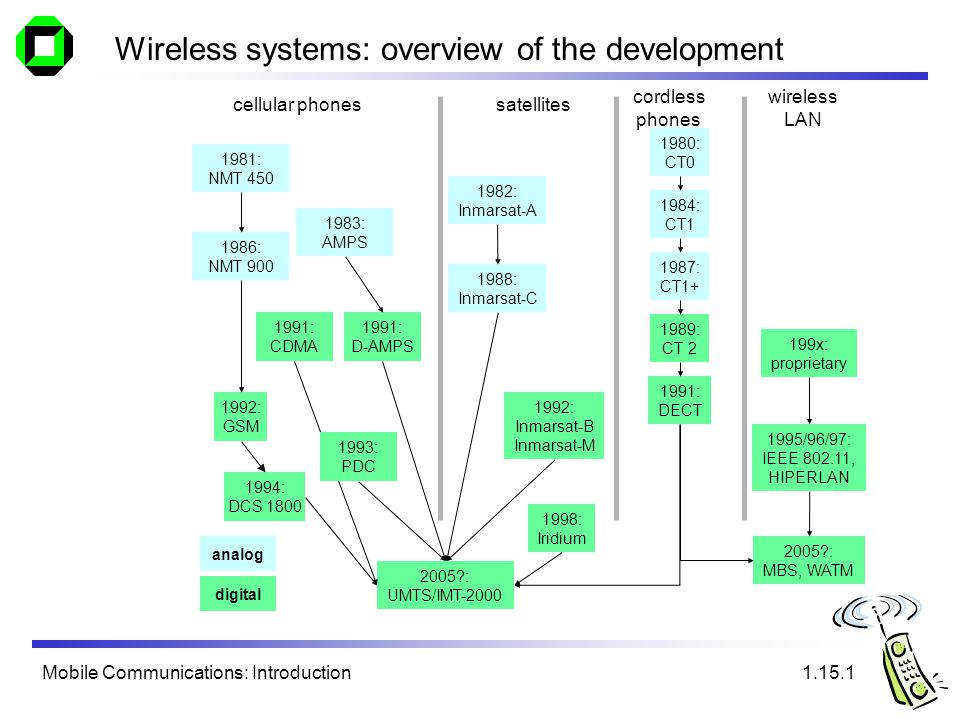 Mobile Communications: Introduction Wireless systems: overview of the development cellular phonessatellites wireless LAN cordless phones 1992: GSM 1994: DCS 1800 2005 : UMTS/IMT-2000 1987: CT1+ 1982: Inmarsat-A 1992: Inmarsat-B Inmarsat-M 1998: Iridium 1989: CT 2 1991: DECT 199x: proprietary 1995/96/97: IEEE 802.11, HIPERLAN 2005 : MBS, WATM 1988: Inmarsat-C analog digital 1.15.1 1991: D-AMPS 1991: CDMA 1981: NMT 450 1986: NMT 900 1980: CT0 1984: CT1 1983: AMPS 1993: PDC