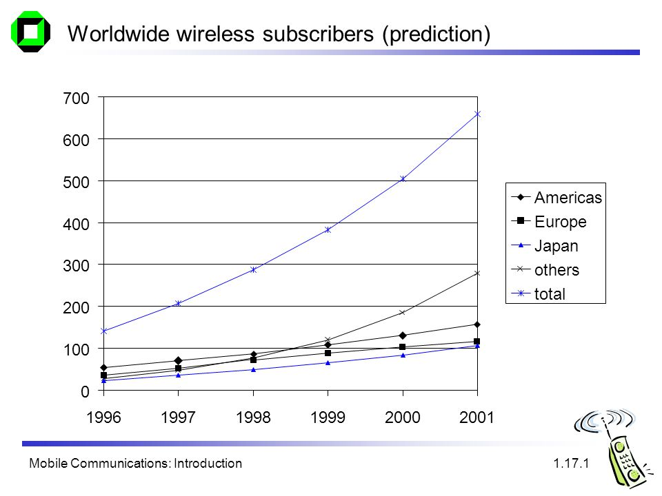 Mobile Communications: Introduction Worldwide wireless subscribers (prediction) 0 100 200 300 400 500 600 700 199619971998199920002001 Americas Europe