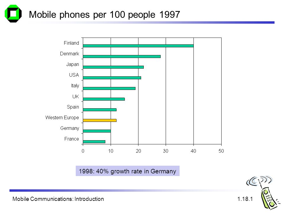 Mobile Communications: Introduction Mobile phones per 100 people 1997 1998: 40% growth rate in Germany 1.18.1