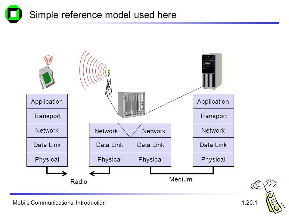 Mobile Communications: Introduction Simple reference model used here 1.20.1 Application Transport Network Data Link Physical Medium Data Link Physical Application Transport Network Data Link Physical Data Link Physical Network Radio