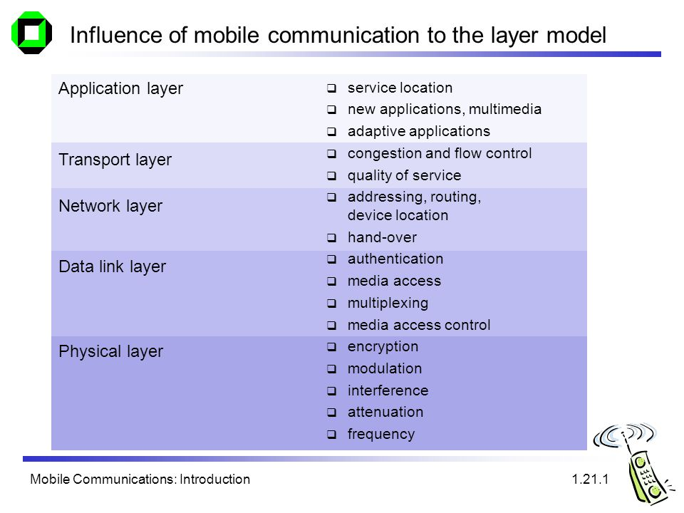 Mobile Communications: Introduction Influence of mobile communication to the layer model service location new applications, multimedia adaptive applications congestion and flow control quality of service addressing, routing, device location hand-over authentication media access multiplexing media access control encryption modulation interference attenuation frequency Application layer Transport layer Network layer Data link layer Physical layer