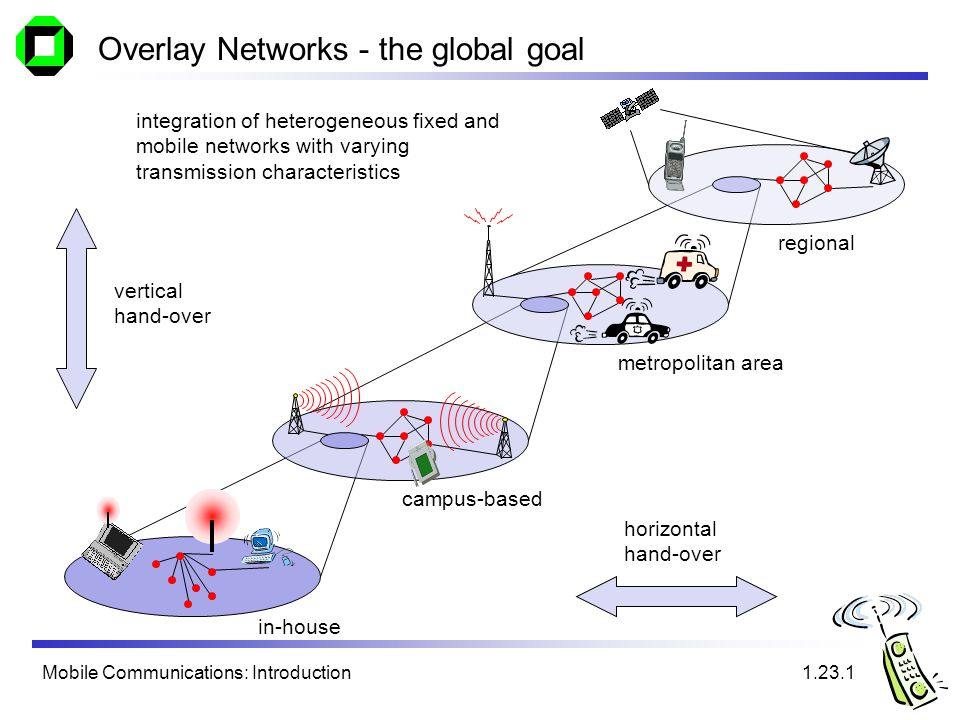 Mobile Communications: Introduction Overlay Networks - the global goal regional metropolitan area campus-based in-house vertical hand-over horizontal