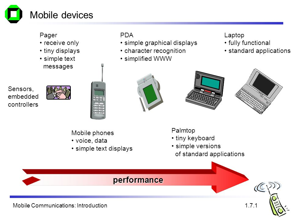 Mobile Communications: Introduction Mobile devices performance Pager receive only tiny displays simple text messages Mobile phones voice, data simple text displays PDA simple graphical displays character recognition simplified WWW Palmtop tiny keyboard simple versions of standard applications Laptop fully functional standard applications 1.7.1 Sensors, embedded controllers