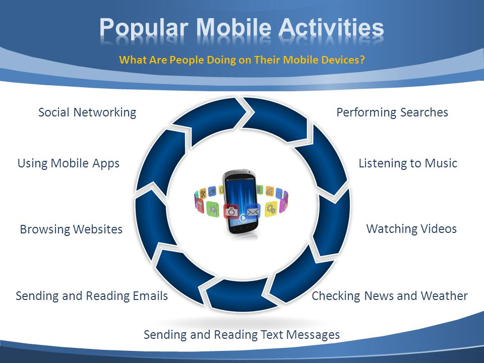 Social NetworkingPerforming Searches Using Mobile AppsListening to Music Sending and Reading Emails Watching Videos Browsing Websites Checking News and Weather Sending and Reading Text Messages What Are People Doing on Their Mobile Devices