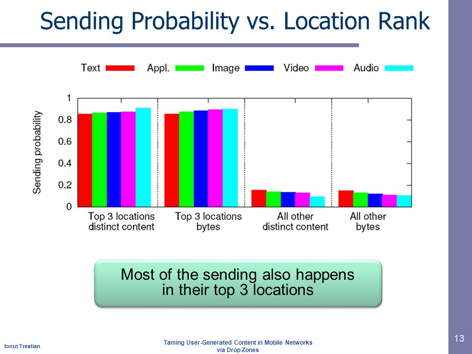 Ionut Trestian Taming User-Generated Content in Mobile Networks via Drop Zones Sending Probability vs. Location Rank 13 Most of the sending also happe
