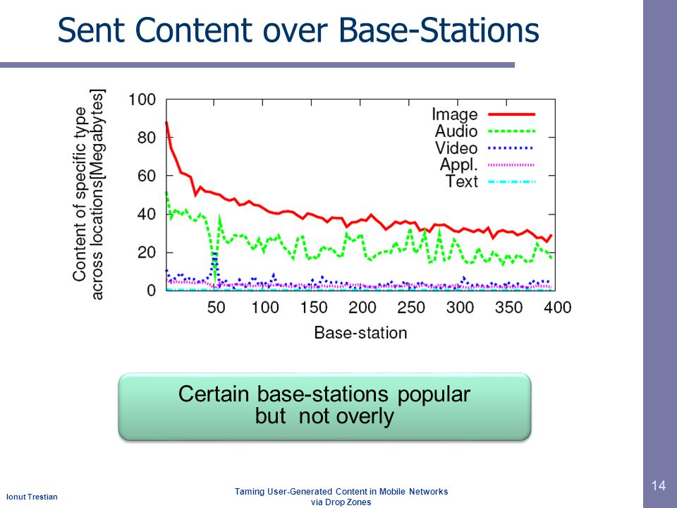 Ionut Trestian Taming User-Generated Content in Mobile Networks via Drop Zones Sent Content over Base-Stations 14 Certain base-stations popular but not overly Certain base-stations popular but not overly
