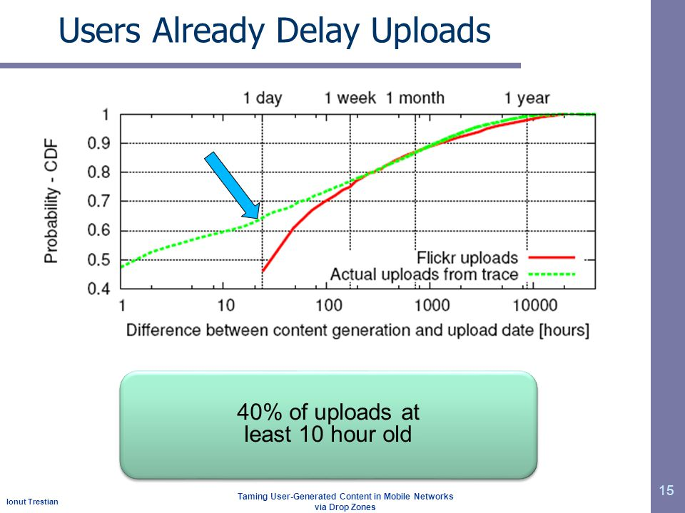 Ionut Trestian Taming User-Generated Content in Mobile Networks via Drop Zones Users Already Delay Uploads 15 40% of uploads at least 10 hour old 40%