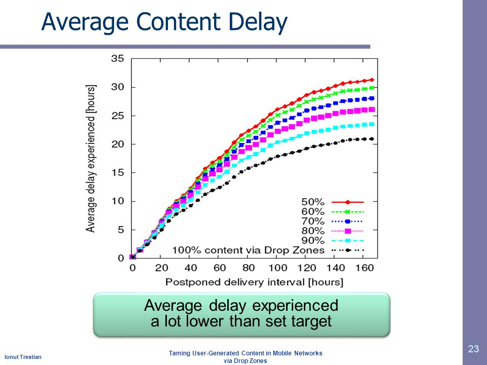 Ionut Trestian Taming User-Generated Content in Mobile Networks via Drop Zones Average Content Delay 23 Average delay experienced a lot lower than set target Average delay experienced a lot lower than set target