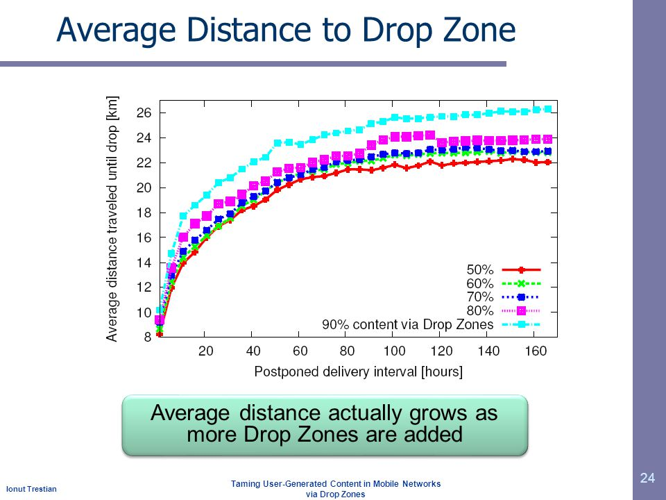 Ionut Trestian Taming User-Generated Content in Mobile Networks via Drop Zones Average Distance to Drop Zone 24 Average distance actually grows as more Drop Zones are added