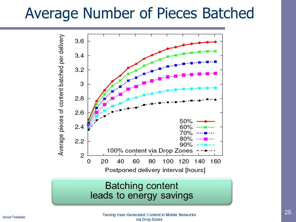 Ionut Trestian Taming User-Generated Content in Mobile Networks via Drop Zones Average Number of Pieces Batched 25 Batching content leads to energy savings Batching content leads to energy savings