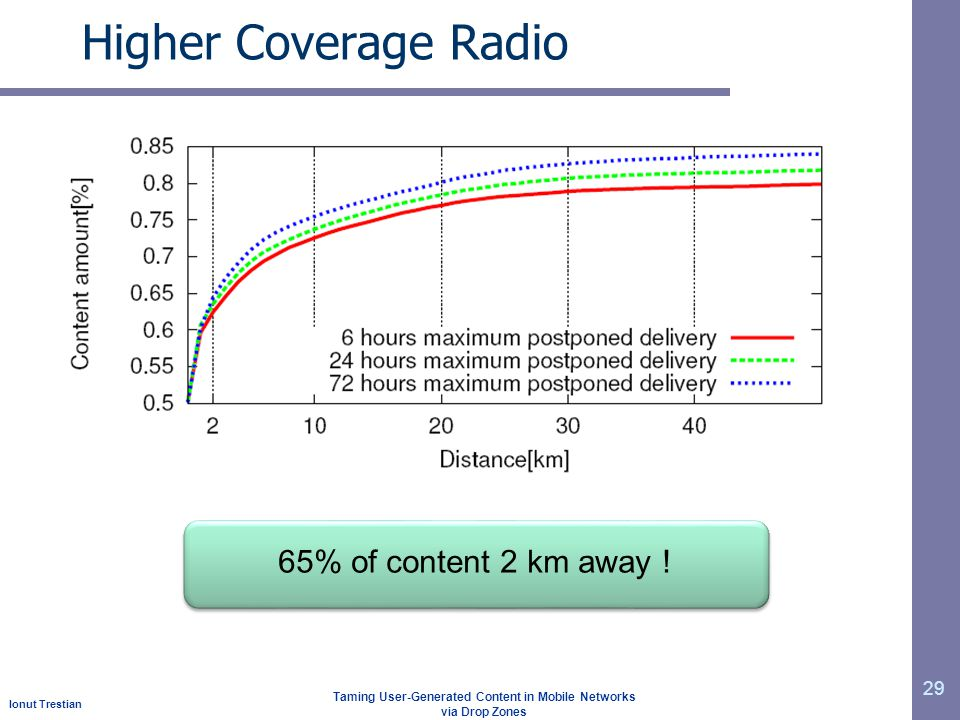 Ionut Trestian Taming User-Generated Content in Mobile Networks via Drop Zones Higher Coverage Radio 29 65% of content 2 km away !
